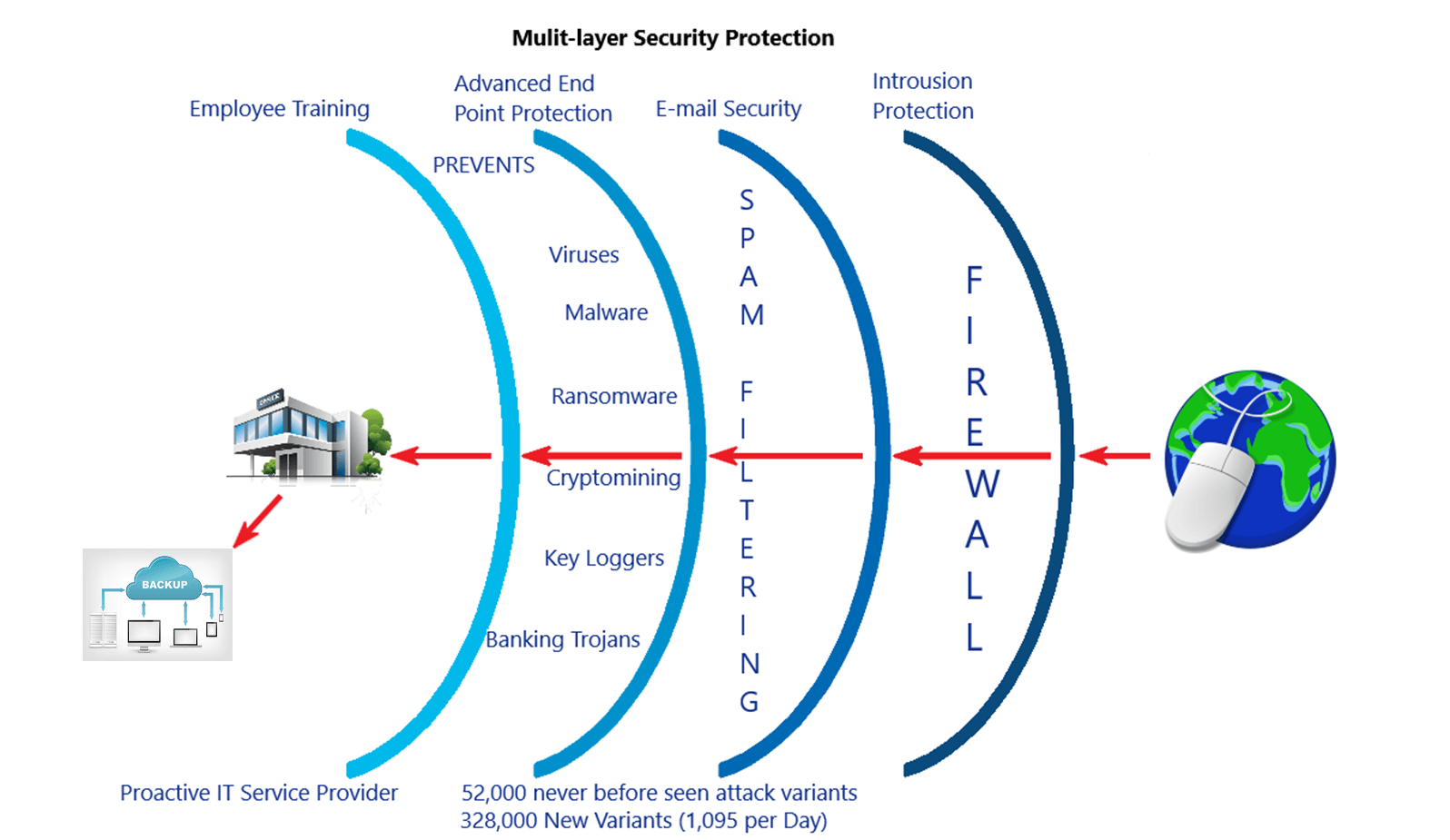 Multi Layer Protection - Just building a wall isn't the answer for your cyber security