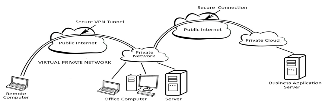 VPN - What is a Virtual Private Network?